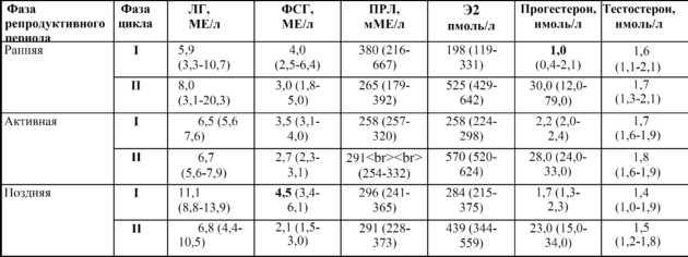Соотношение лг и фсг у женщин | клиника «центр эко-партус»