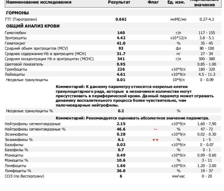 Эозинофилы и эритроциты повышены у ребенка
