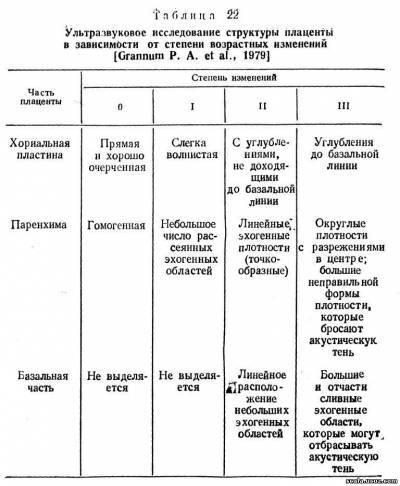 1-я степень зрелости плаценты на различном сроке беременности