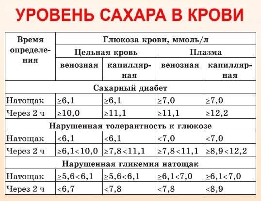 Норма сахара в крови: показатели для разных возрастов