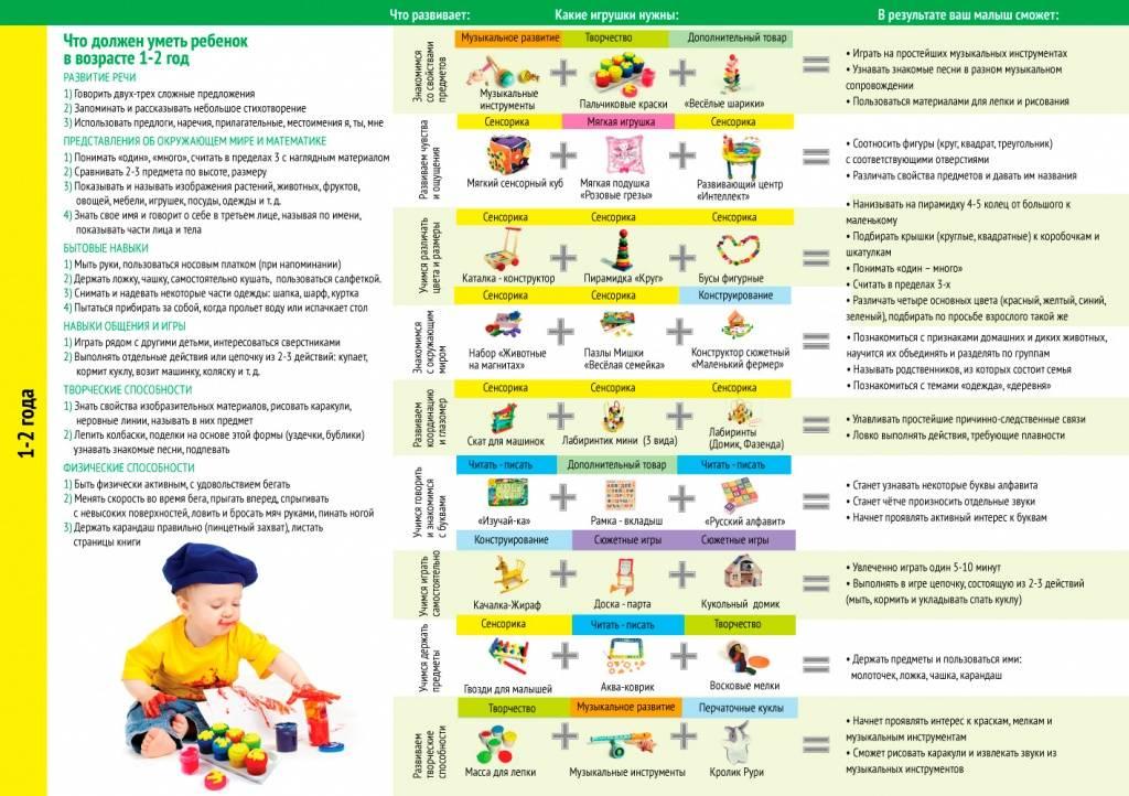 Что должен уметь ребенок в 1 год: умственные способности, физическое и речевое развитие, социальные навыки