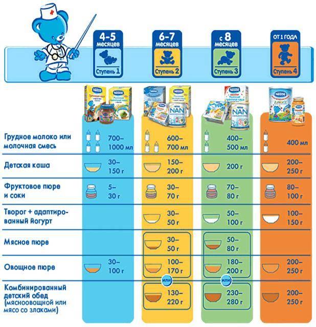 Прикорм при искусственном вскармливании: как перевести малыша-искусственника на взрослую кухню