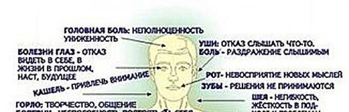 Психологические причины гинекологических заболеваний | медицинский центр «президент-мед»