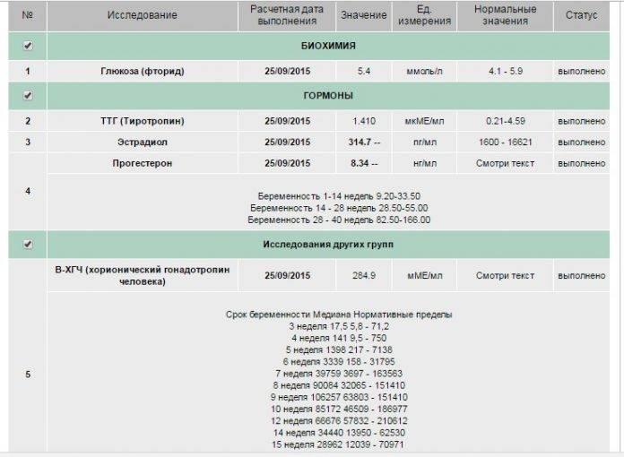 D-димер – всем анализам пример. d-димер при беременности норма или повышен? и не только об этом